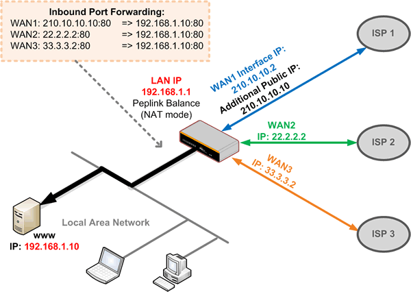 How To Configure The Port Forward