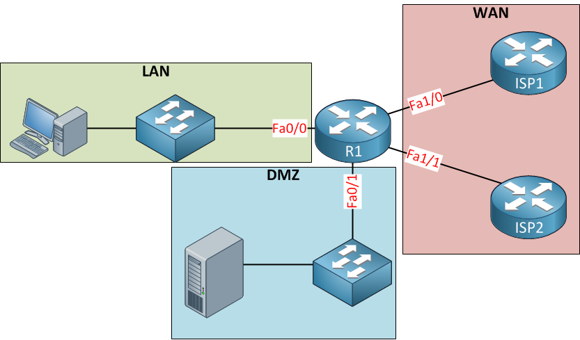 How to Configure the Zone Policy_1